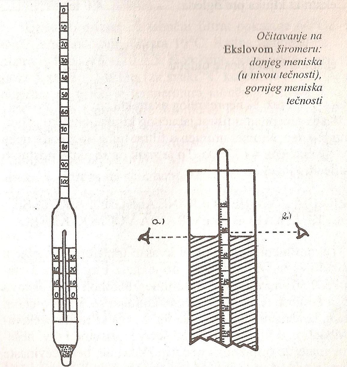 Ekslov širomer