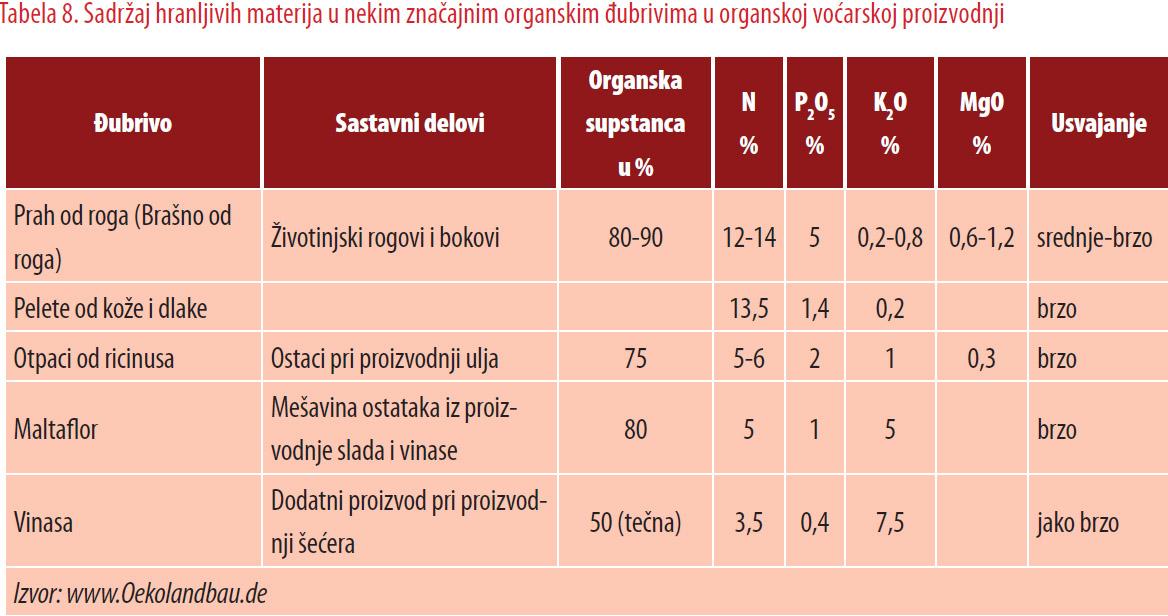 Sadržaj hranljivih materija u nekim značajnim organskim đubrivima